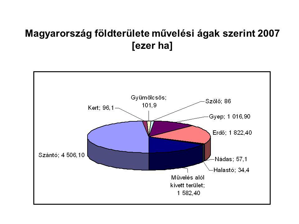 Magyarország földterülete művelési ágak szerint 2007 [ezer ha]
